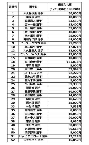 00011 【入札締切間近】『Big Thank You Day~今シーズンも、ありがトーキョー!~』1stユニフォームチャリティーオークション途中経過報告(12/13時点)